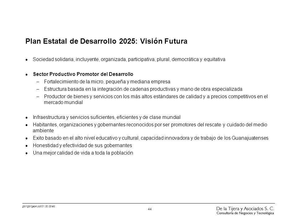 Plan Estatal de Desarrollo 2025: Visión Futura