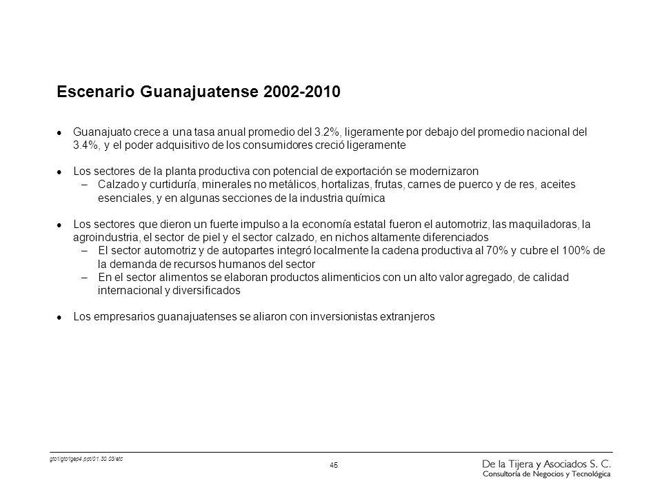 Escenario Guanajuatense 2002-2010