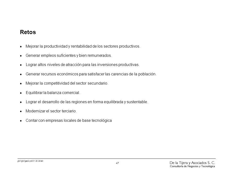 Retos Mejorar la productividad y rentabilidad de los sectores productivos. Generar empleos suficientes y bien remunerados.