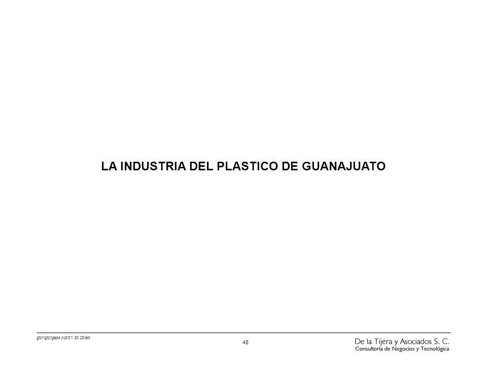 LA INDUSTRIA DEL PLASTICO DE GUANAJUATO