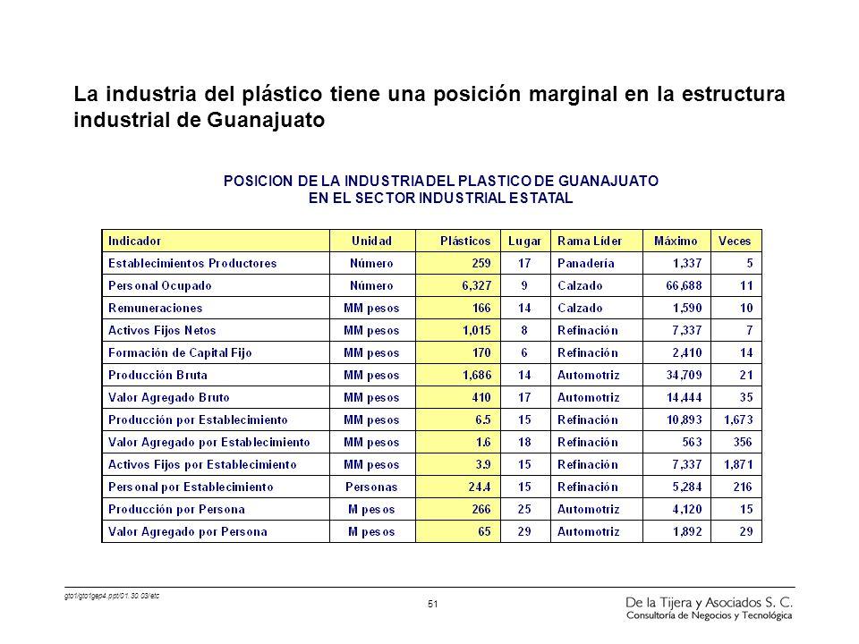 La industria del plástico tiene una posición marginal en la estructura industrial de Guanajuato