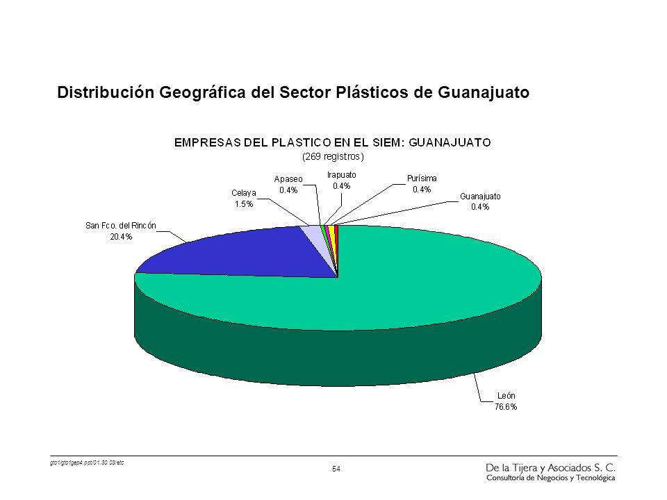 Distribución Geográfica del Sector Plásticos de Guanajuato