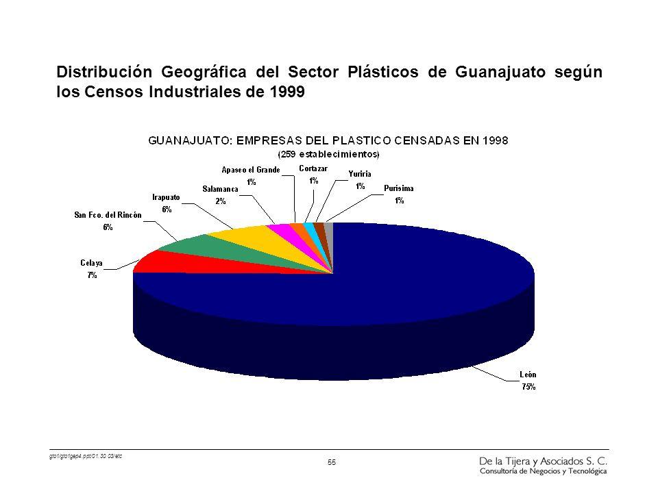 Distribución Geográfica del Sector Plásticos de Guanajuato según los Censos Industriales de 1999