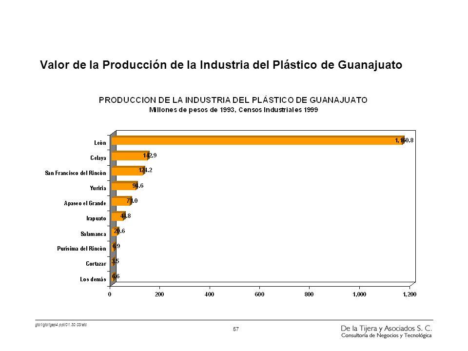 Valor de la Producción de la Industria del Plástico de Guanajuato