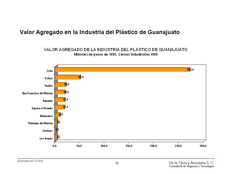 Valor Agregado en la Industria del Plástico de Guanajuato