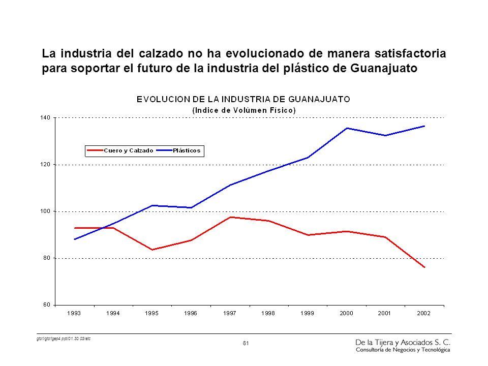 La industria del calzado no ha evolucionado de manera satisfactoria para soportar el futuro de la industria del plástico de Guanajuato
