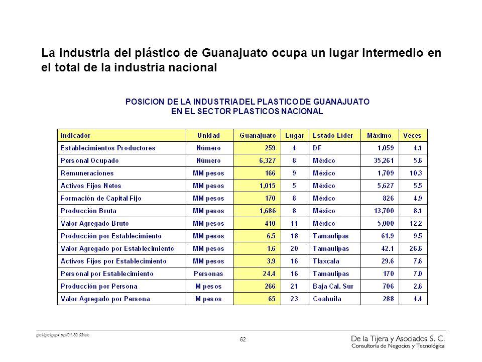 La industria del plástico de Guanajuato ocupa un lugar intermedio en el total de la industria nacional