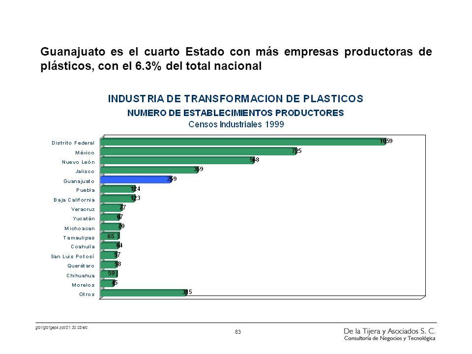 Guanajuato es el cuarto Estado con más empresas productoras de plásticos, con el 6.3% del total nacional