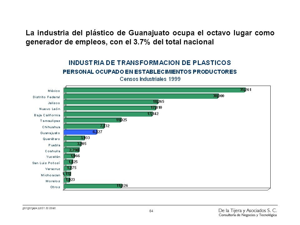 La industria del plástico de Guanajuato ocupa el octavo lugar como generador de empleos, con el 3.7% del total nacional