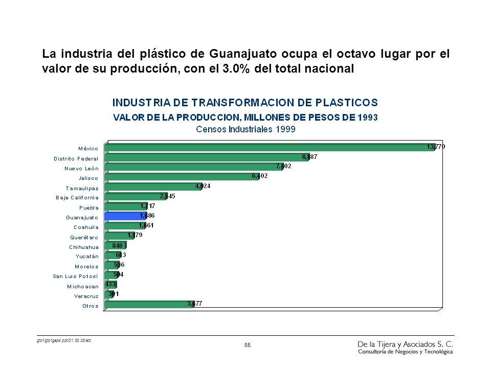 La industria del plástico de Guanajuato ocupa el octavo lugar por el valor de su producción, con el 3.0% del total nacional