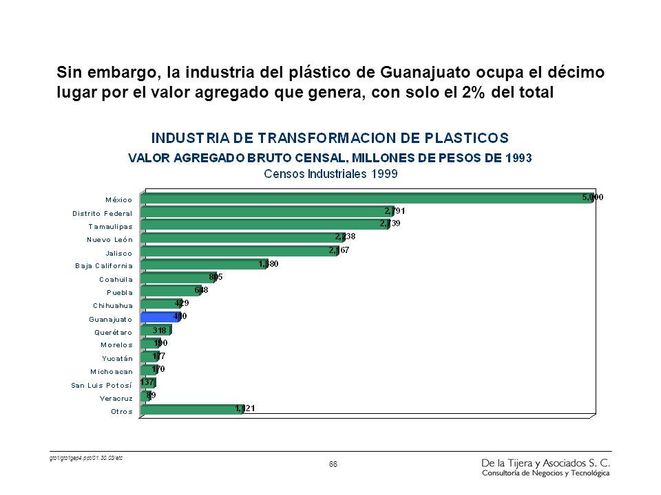Sin embargo, la industria del plástico de Guanajuato ocupa el décimo lugar por el valor agregado que genera, con solo el 2% del total