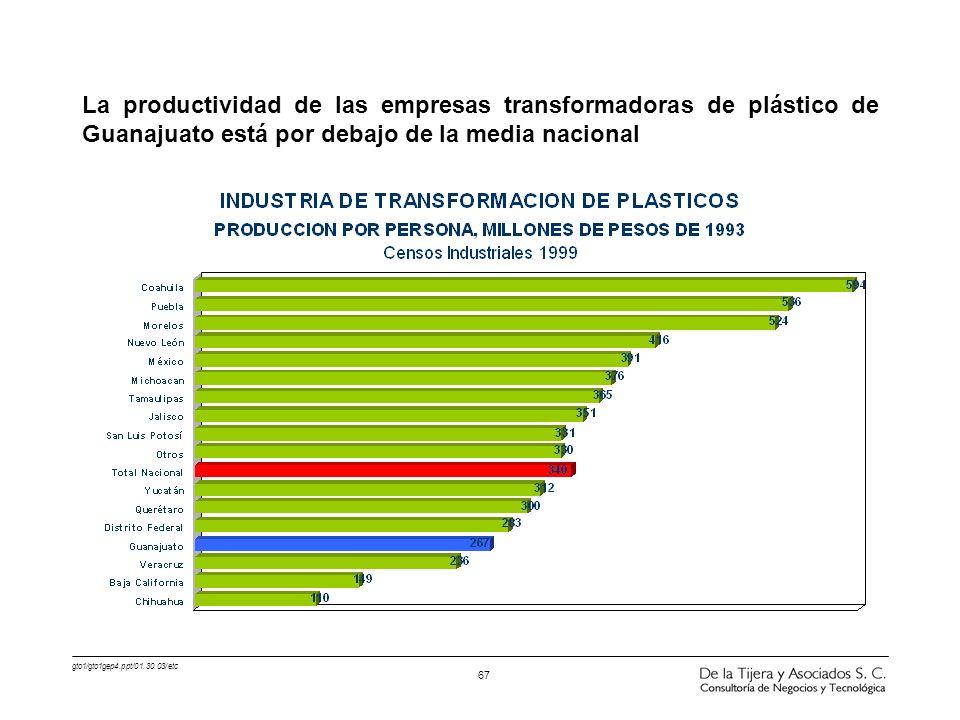 La productividad de las empresas transformadoras de plástico de Guanajuato está por debajo de la media nacional