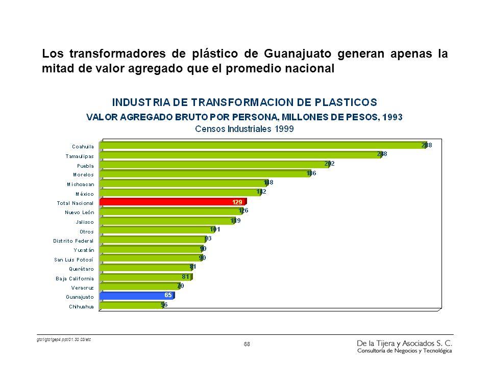 Los transformadores de plástico de Guanajuato generan apenas la mitad de valor agregado que el promedio nacional
