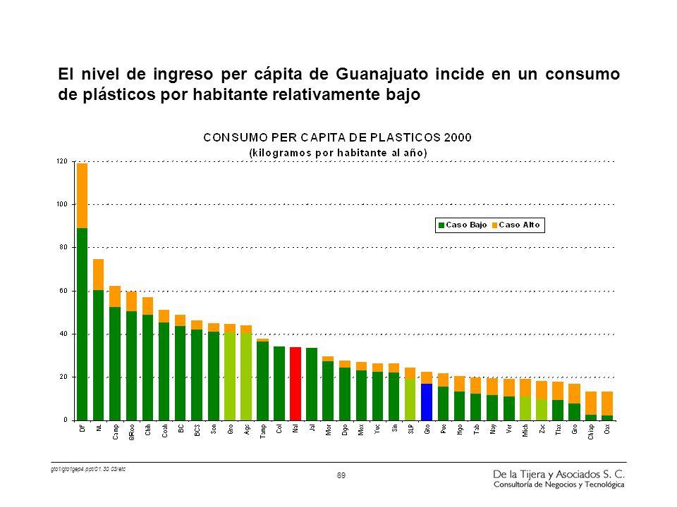 El nivel de ingreso per cápita de Guanajuato incide en un consumo de plásticos por habitante relativamente bajo