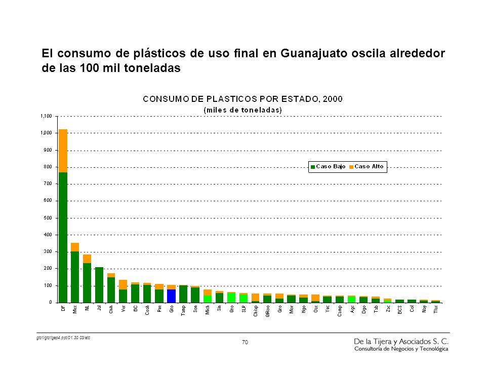 El consumo de plásticos de uso final en Guanajuato oscila alrededor de las 100 mil toneladas