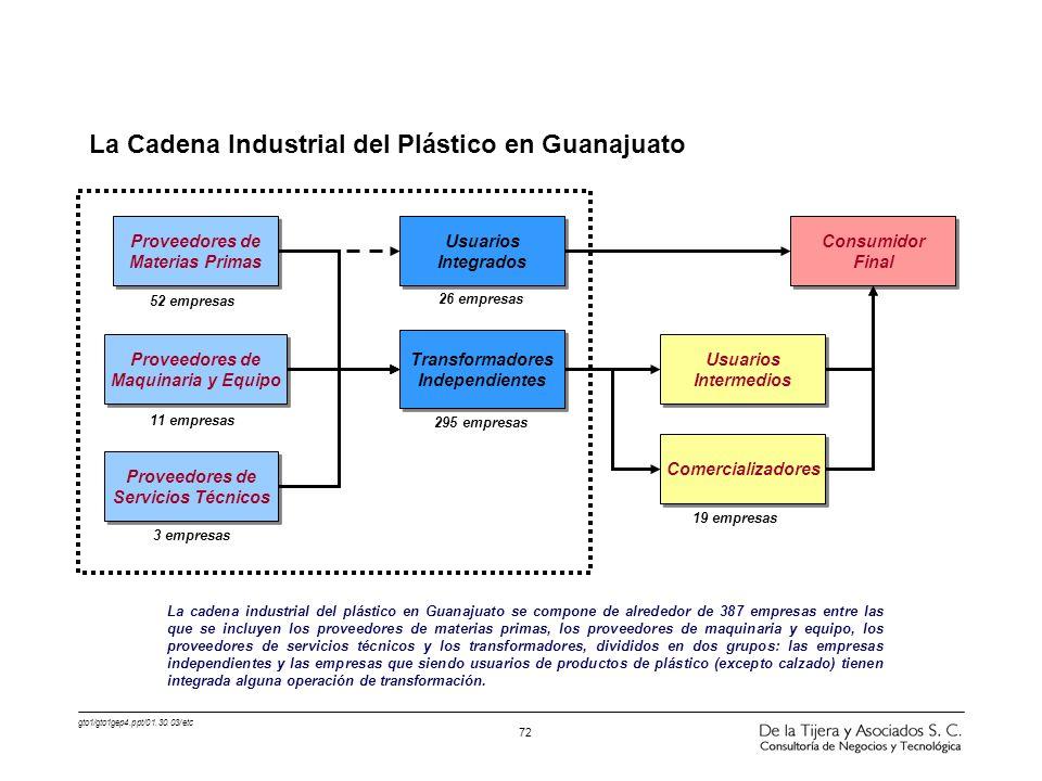 La Cadena Industrial del Plástico en Guanajuato