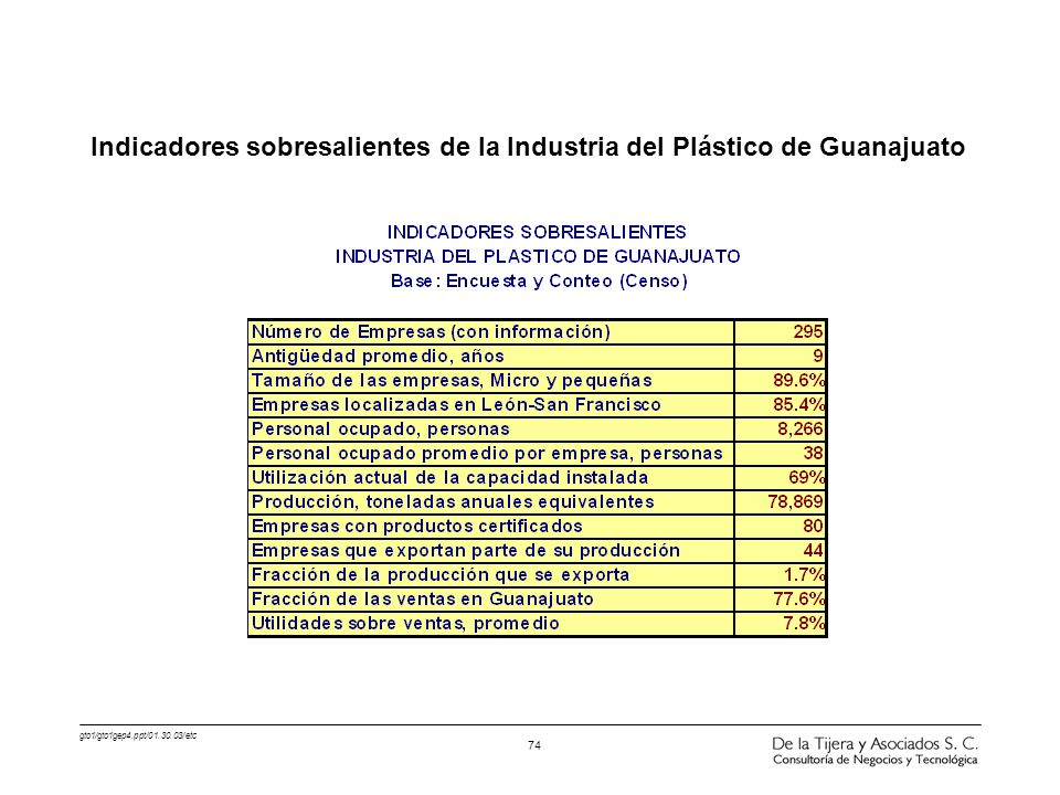 Indicadores sobresalientes de la Industria del Plástico de Guanajuato