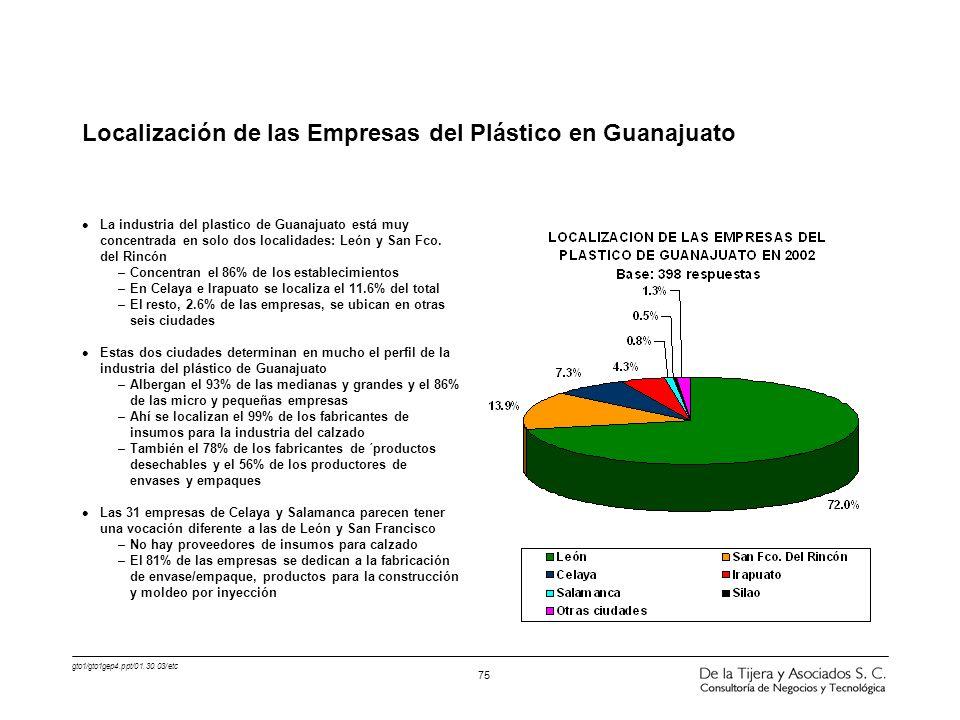 Localización de las Empresas del Plástico en Guanajuato
