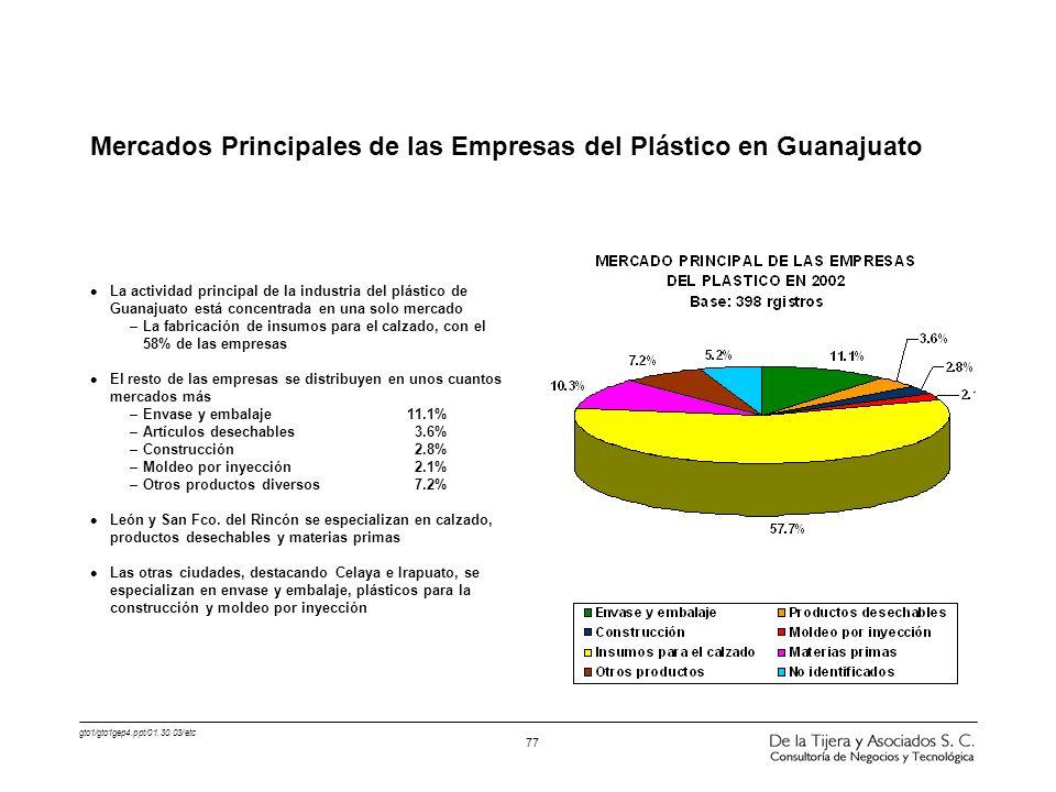 Mercados Principales de las Empresas del Plástico en Guanajuato