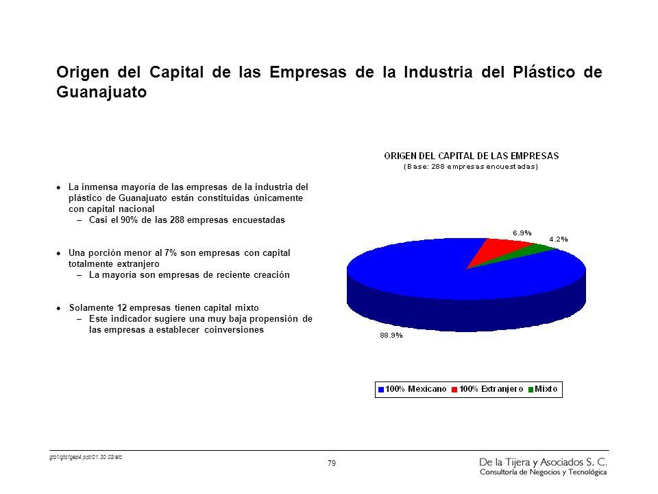 Origen del Capital de las Empresas de la Industria del Plástico de Guanajuato