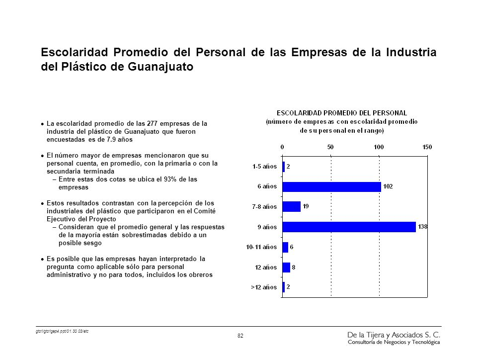 Escolaridad Promedio del Personal de las Empresas de la Industria del Plástico de Guanajuato