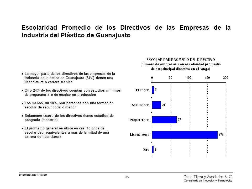 Escolaridad Promedio de los Directivos de las Empresas de la Industria del Plástico de Guanajuato