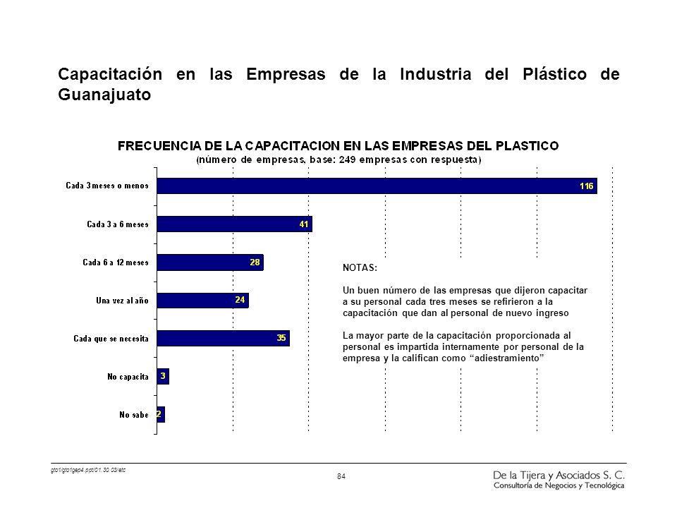 Capacitación en las Empresas de la Industria del Plástico de Guanajuato