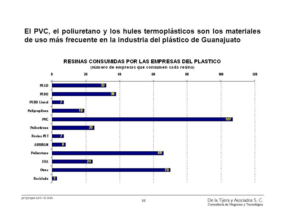 El PVC, el poliuretano y los hules termoplásticos son los materiales de uso más frecuente en la industria del plástico de Guanajuato