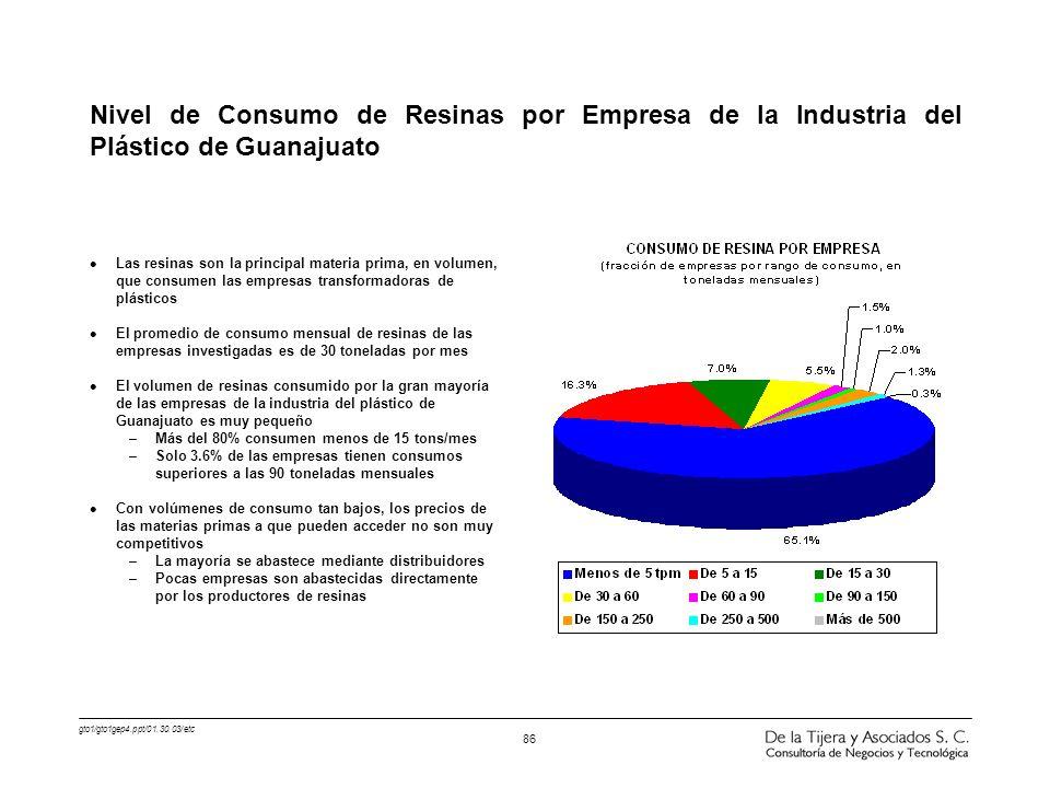 Nivel de Consumo de Resinas por Empresa de la Industria del Plástico de Guanajuato