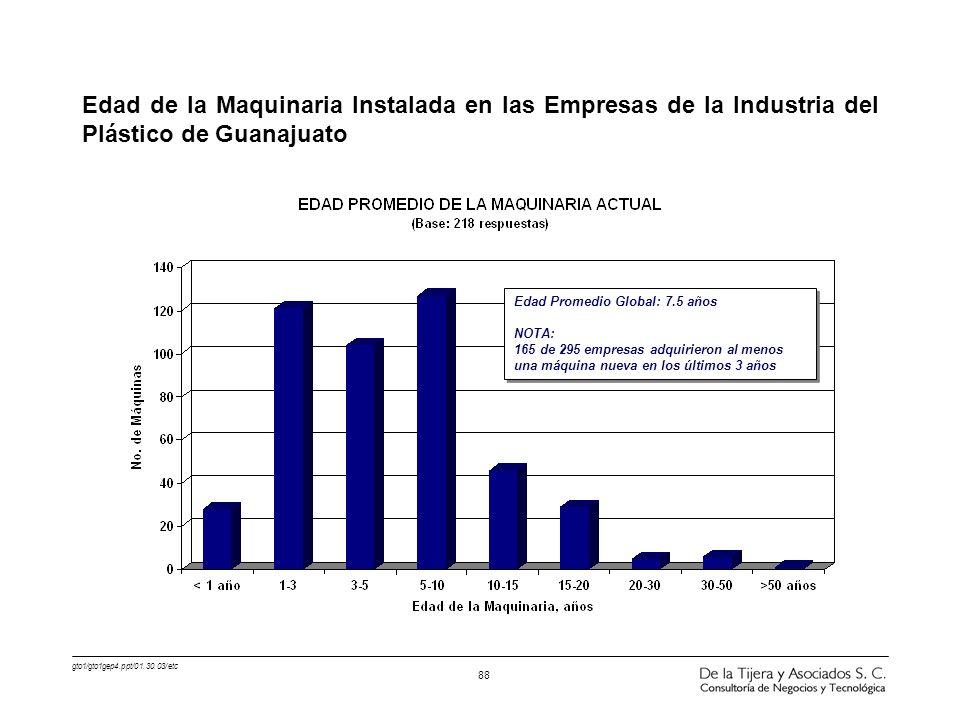 Edad de la Maquinaria Instalada en las Empresas de la Industria del Plástico de Guanajuato
