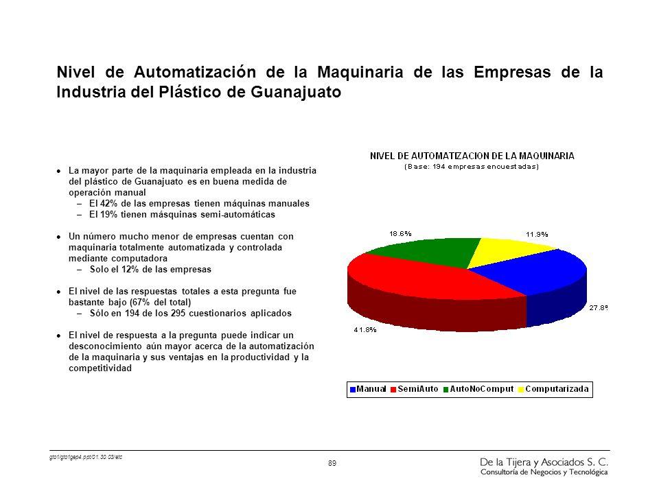 Nivel de Automatización de la Maquinaria de las Empresas de la Industria del Plástico de Guanajuato