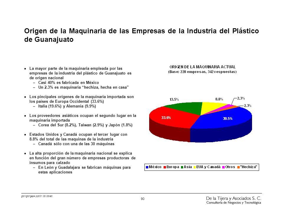 Origen de la Maquinaria de las Empresas de la Industria del Plástico de Guanajuato