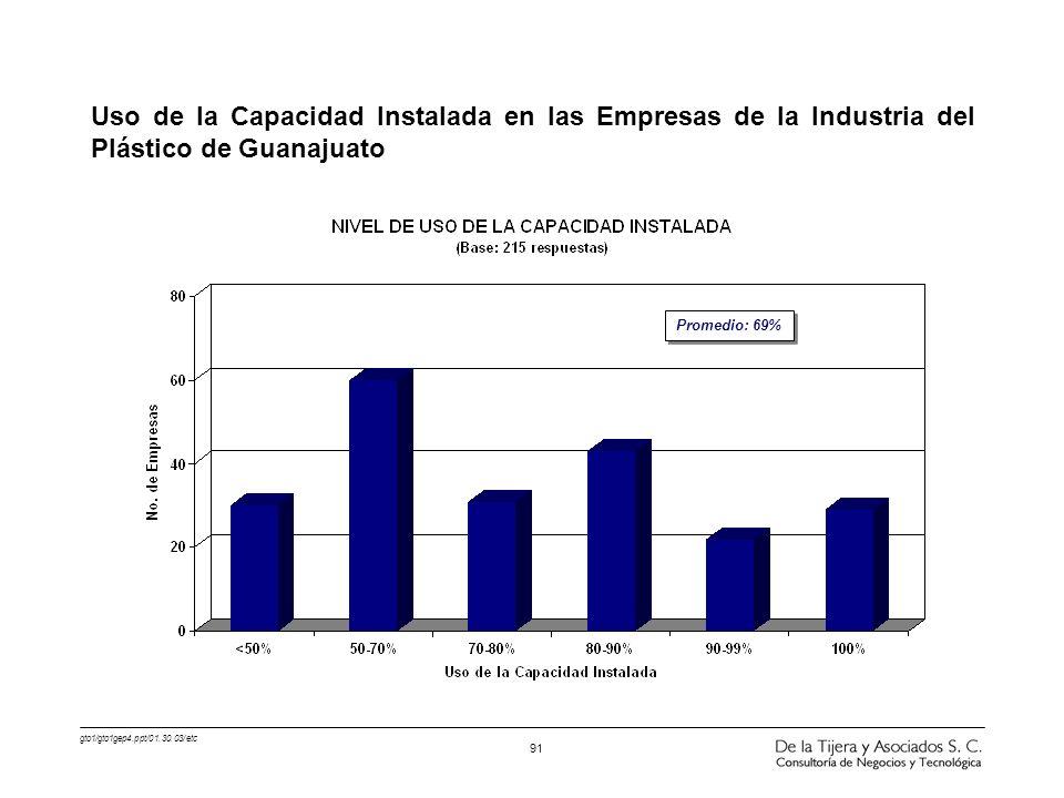 Uso de la Capacidad Instalada en las Empresas de la Industria del Plástico de Guanajuato