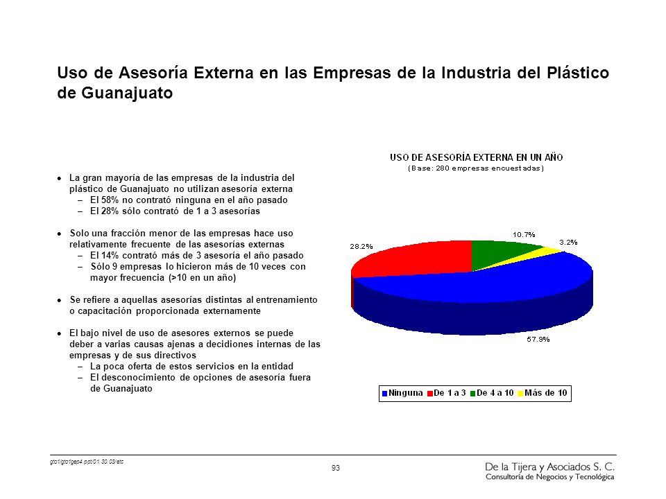 Uso de Asesoría Externa en las Empresas de la Industria del Plástico de Guanajuato