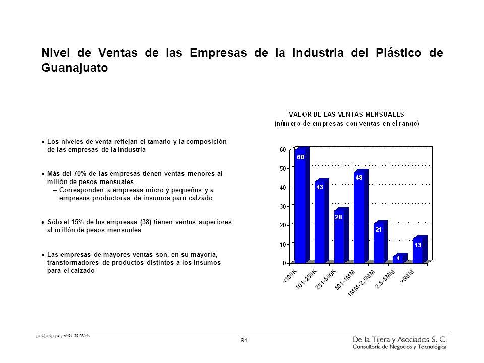 Nivel de Ventas de las Empresas de la Industria del Plástico de Guanajuato