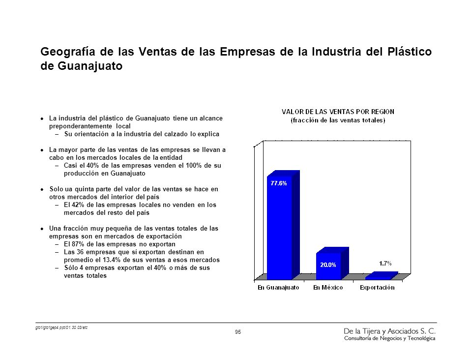 Geografía de las Ventas de las Empresas de la Industria del Plástico de Guanajuato