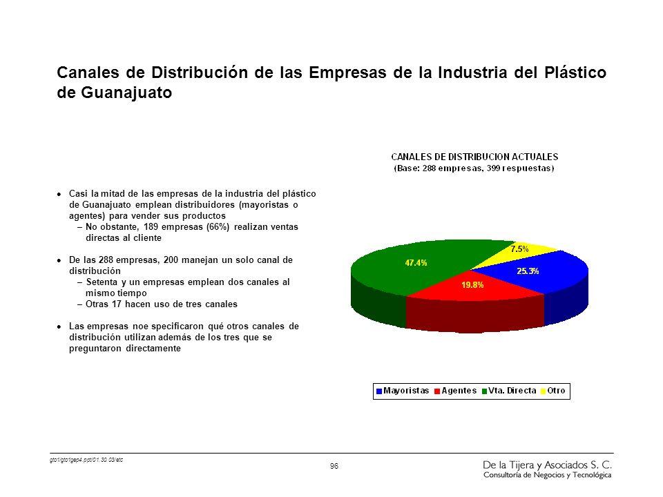 Canales de Distribución de las Empresas de la Industria del Plástico de Guanajuato