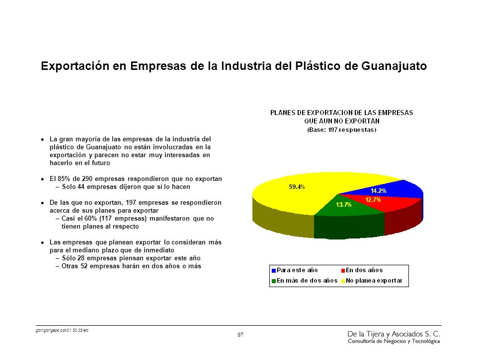 Exportación en Empresas de la Industria del Plástico de Guanajuato