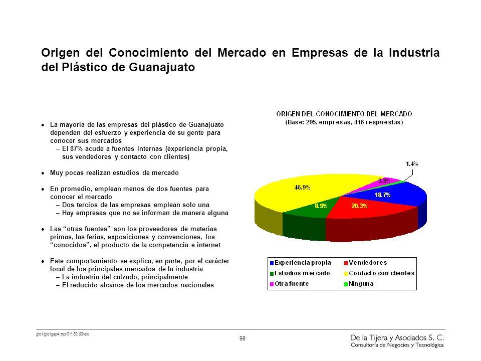 Origen del Conocimiento del Mercado en Empresas de la Industria del Plástico de Guanajuato