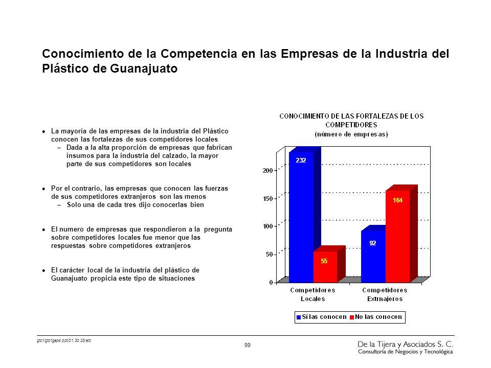 Conocimiento de la Competencia en las Empresas de la Industria del Plástico de Guanajuato