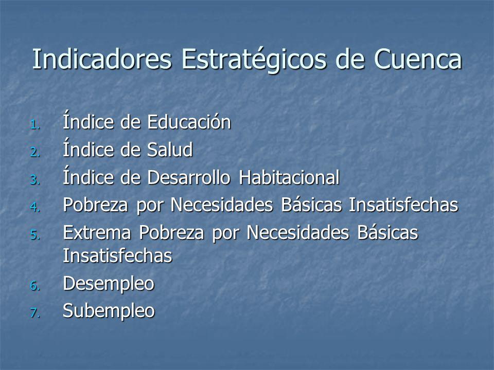 Indicadores Estratégicos de Cuenca
