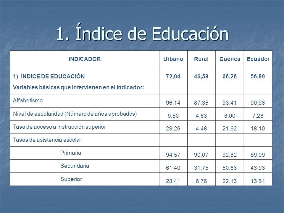 1. Índice de Educación INDICADOR Urbano Rural Cuenca Ecuador
