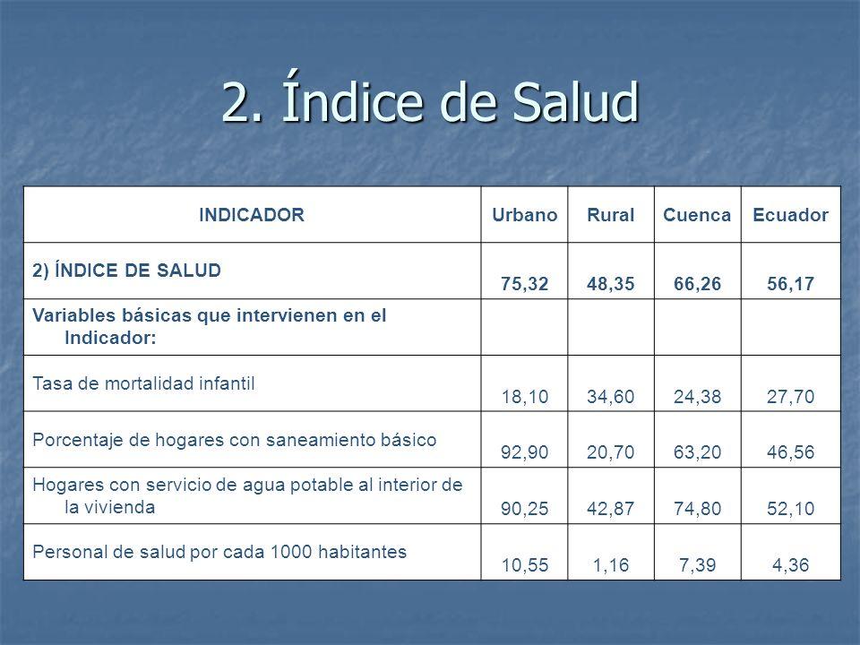 2. Índice de Salud INDICADOR Urbano Rural Cuenca Ecuador
