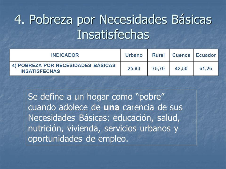4. Pobreza por Necesidades Básicas Insatisfechas