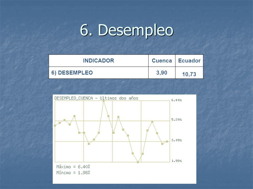 6. Desempleo INDICADOR Cuenca Ecuador 6) DESEMPLEO 3,90 10,73