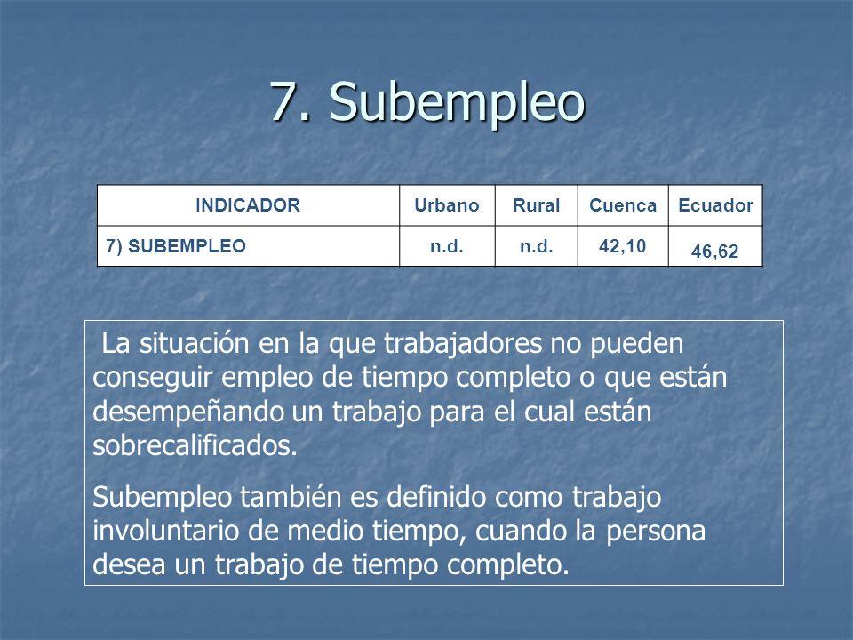 7. Subempleo INDICADOR. Urbano. Rural. Cuenca. Ecuador. 7) SUBEMPLEO. n.d. 42,10. 46,62.