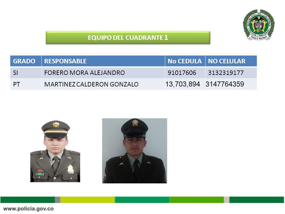 EQUIPO DEL CUADRANTE 1GRADO. RESPONSABLE. No CEDULA. NO CELULAR. SI. FORERO MORA ALEJANDRO. 91017606.