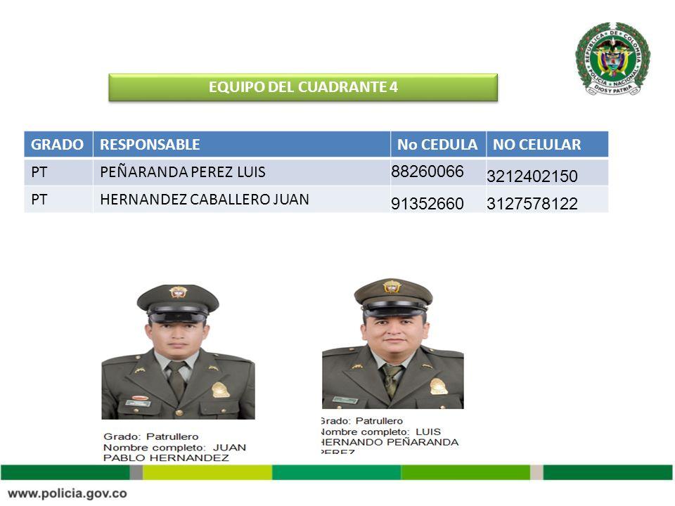 EQUIPO DEL CUADRANTE 4 GRADO. RESPONSABLE. No CEDULA. NO CELULAR. PT. PEÑARANDA PEREZ LUIS. 88260066.