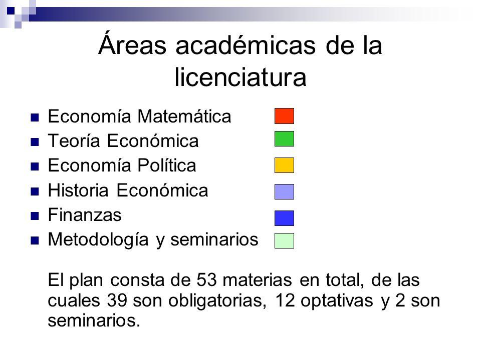 Áreas académicas de la licenciatura