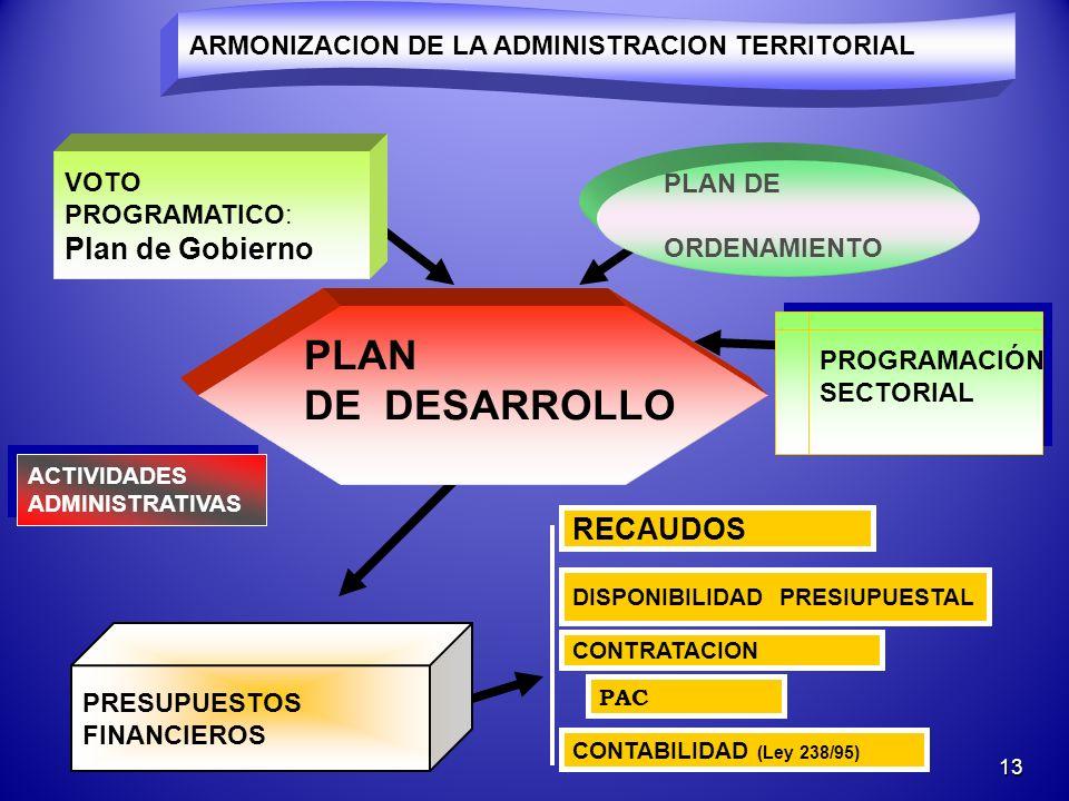 PLAN DE DESARROLLO Plan de Gobierno RECAUDOS